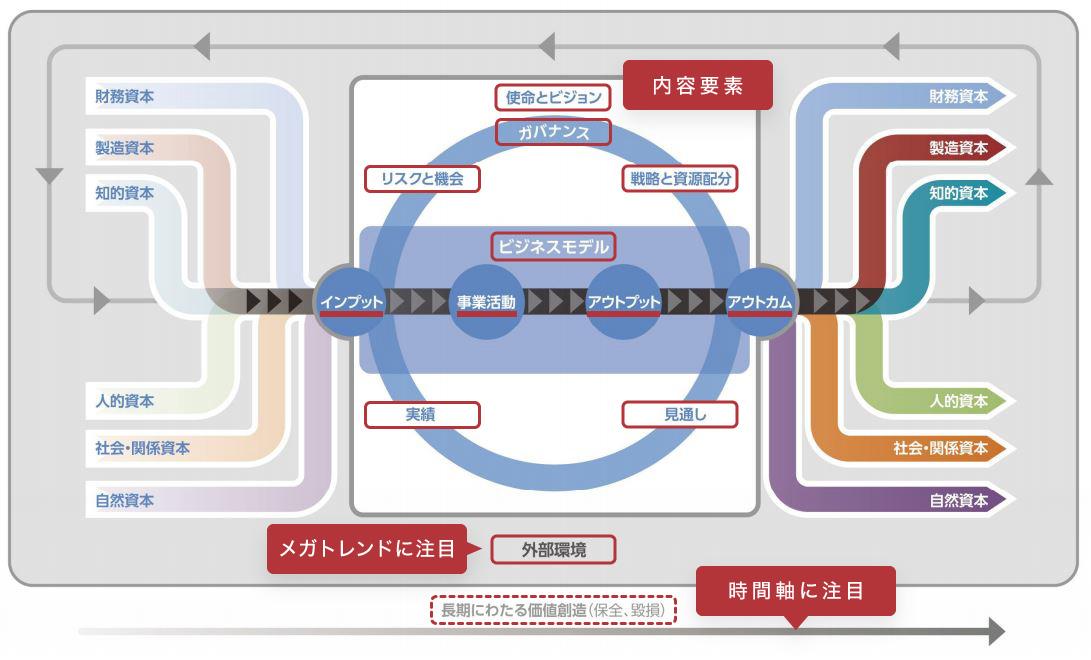 統合思考経営2】「統合思考」に欠ける日本の統合報告書 | SUSTAINABLE ...